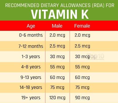 Bảng nhu cầu vitamin K